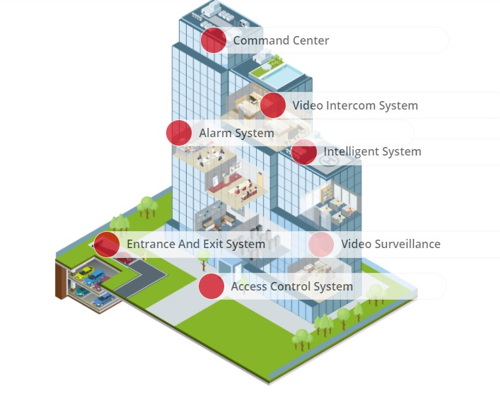 Create a safe environment for Life with Video security and Access Control systems