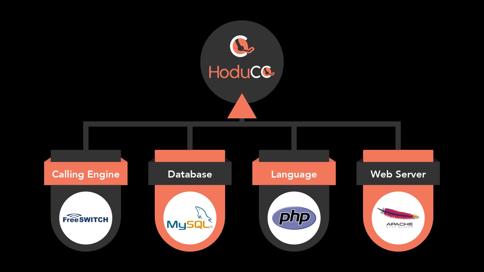 HoduCC Components