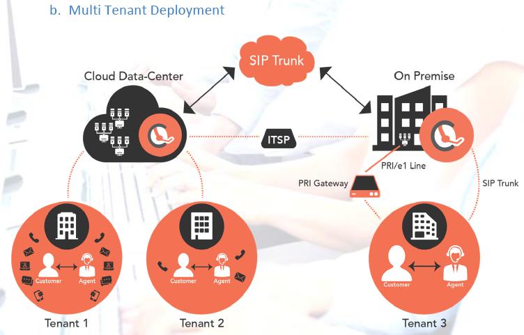 HoduCC Contact Center Software Deployment Architecture #Multi-Tenant Deployment