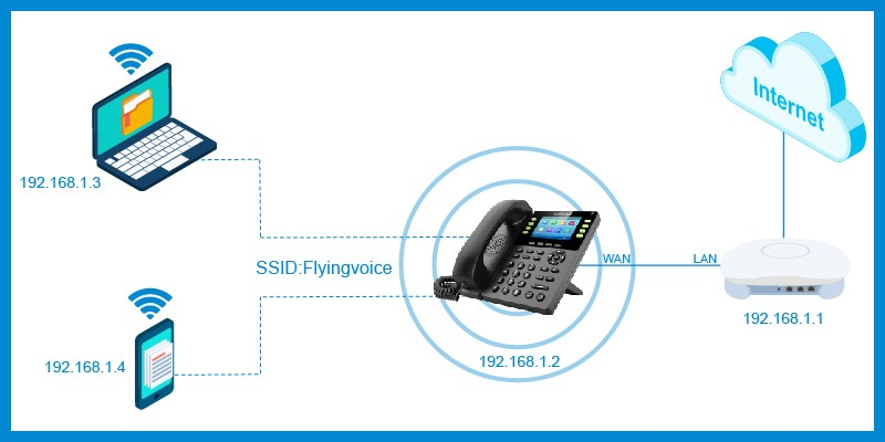 What You Can Benefit from Flyingvoice Wireless IP Phones